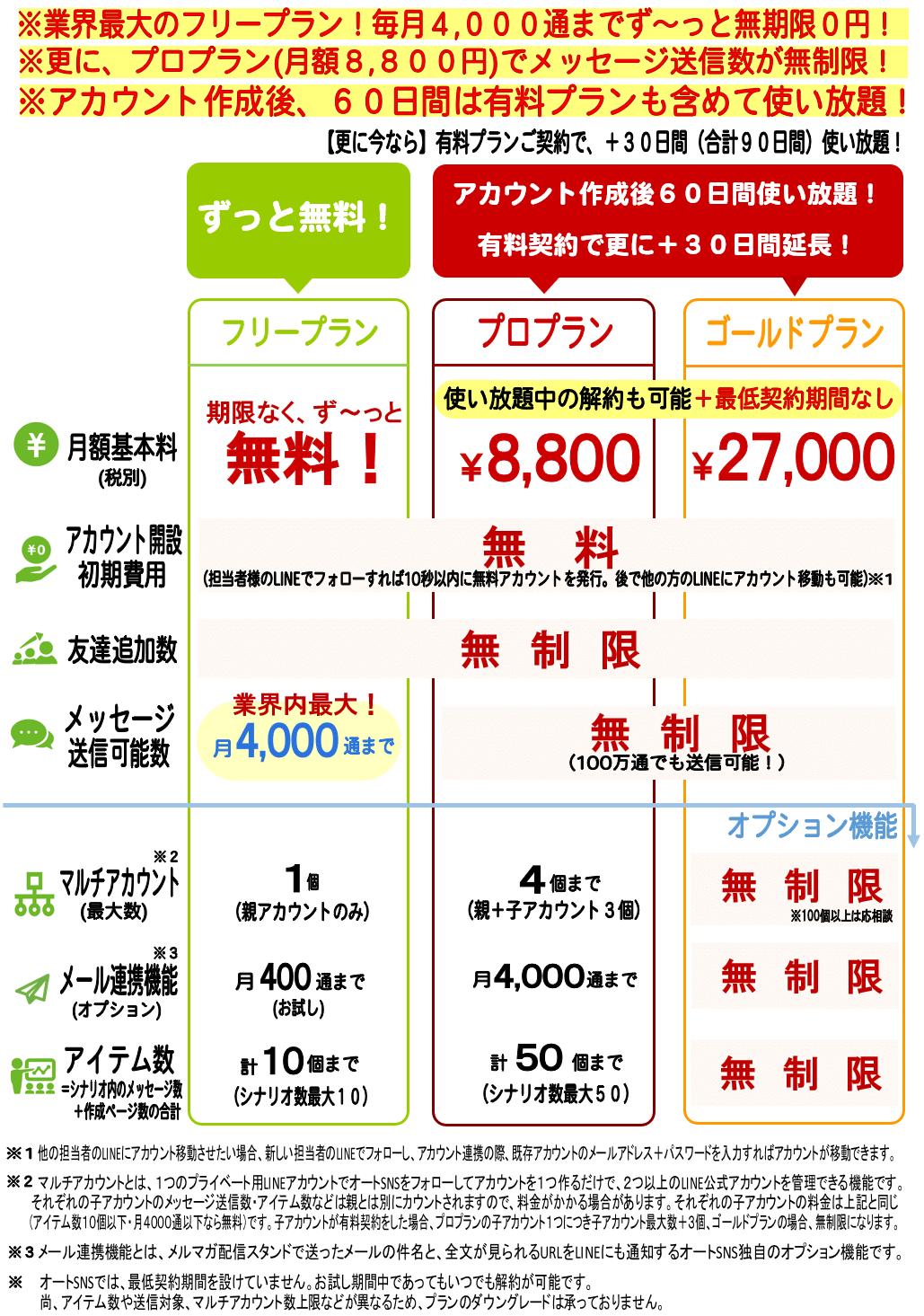 オートSNSフリー料金表
